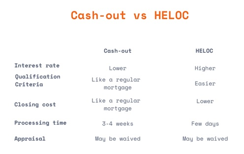 Cash Out & HELOC