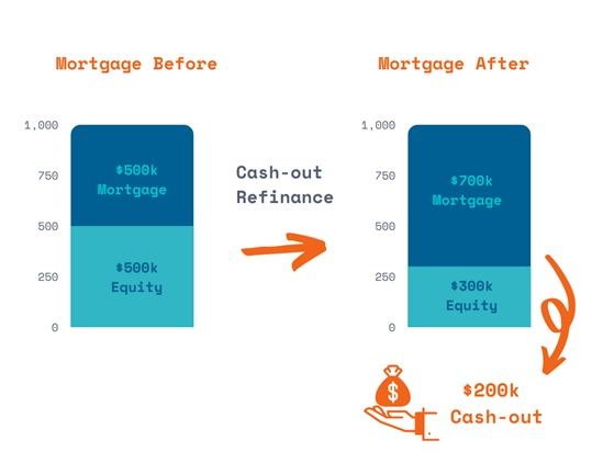 What Is a Cash-Out Refinance
